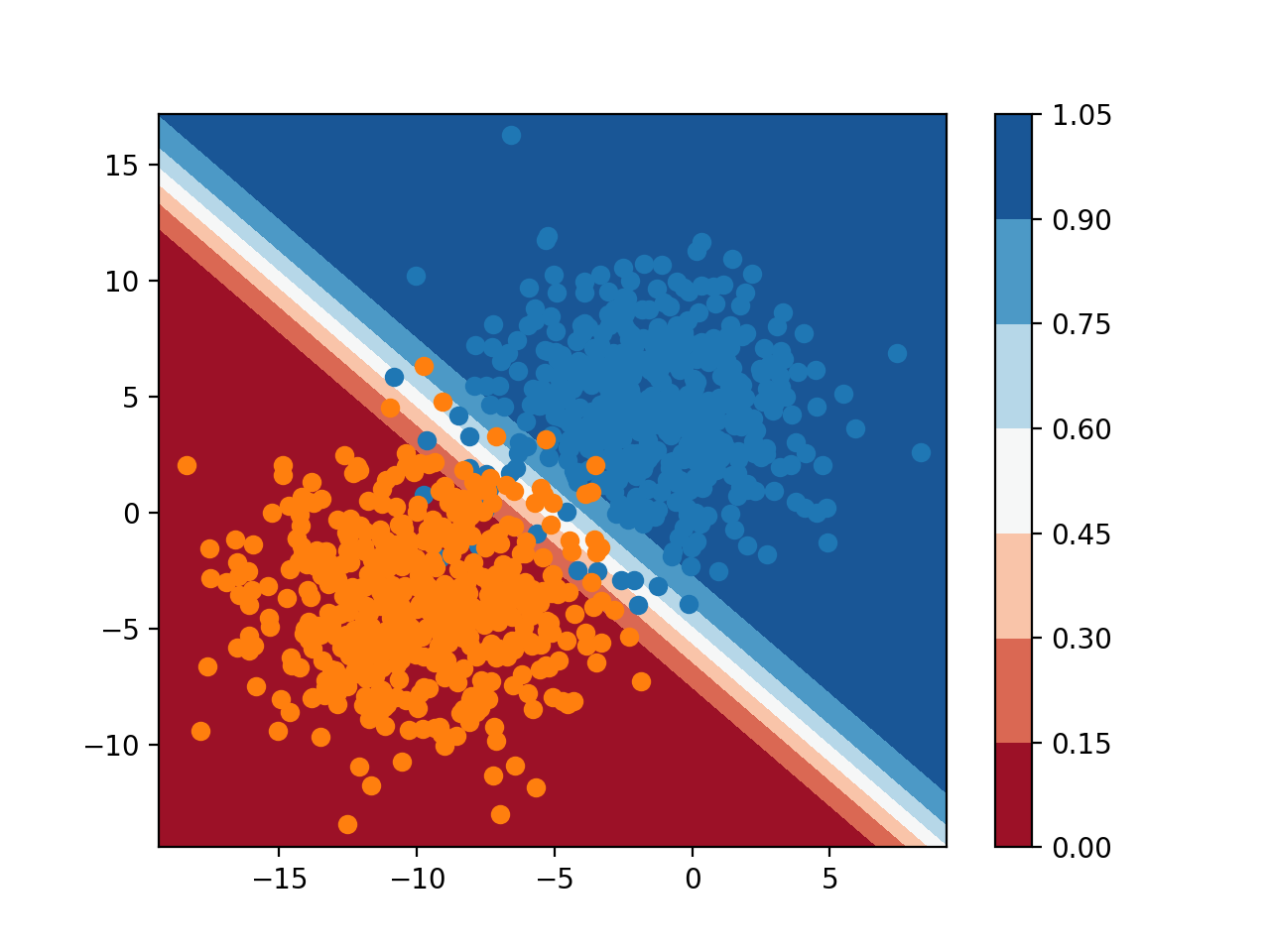 1598716808_524_Plot-a-Decision-Surface-for-Machine-Learning-Algorithms-in-Python.png